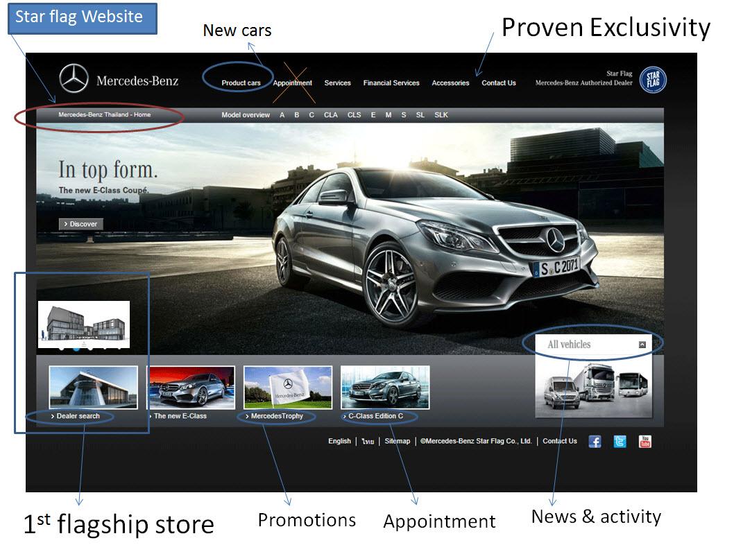 บอกเล่าประสบการณ์ที่ออกแบบ เว็บไซต์ Luxury ตัวแทนจำหน่าย Mercedes Benz