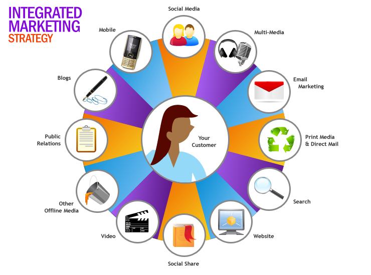 7 หัวข้อที่ใช้ในการพิจารณาในการจ้างคนดูแล Content Marketing