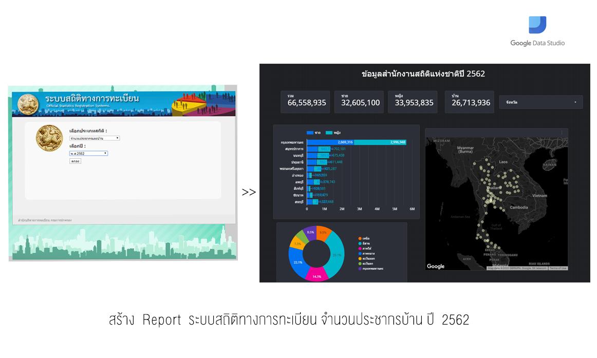 มาลองออก Report ระบบสถิติทะเบียนกรมการปกครองปี 2562 ใน Google Data Studio