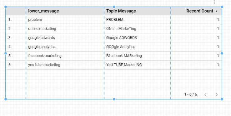 สูตรที่ 1 การทำตัวอักษรให้เป็นตัวเล็กใน Google Data Studio