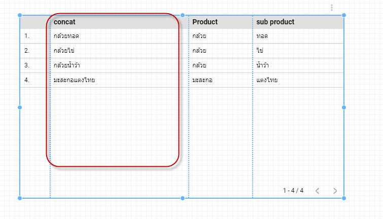 ผลลัพท์ที่ได้ จาก  สูตรที่ 2 การเชื่อมต่อ 2 Column ให้เป็น Column เดียวกันใน Google Data Studio ต้องใช้ Concat(X,Y)